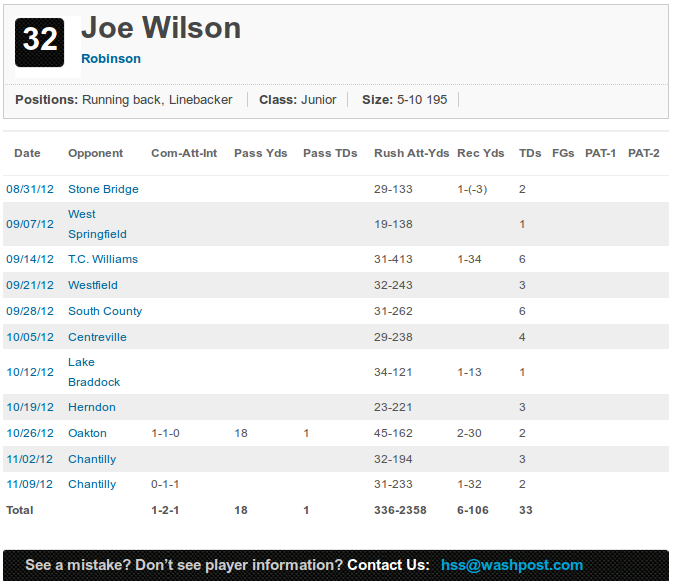 Junior Season Football Stats for Joe Wilson